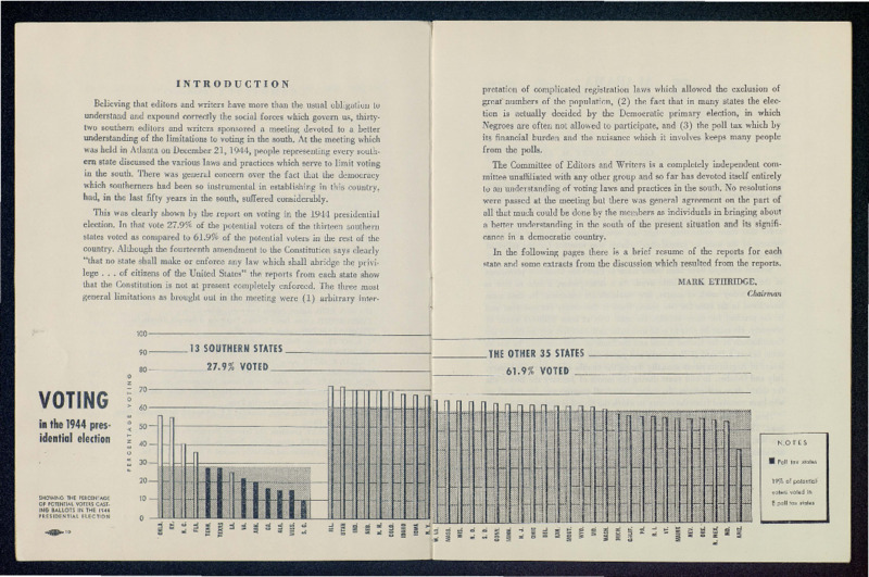 Bar graph of votes cast in 1944 presidential election